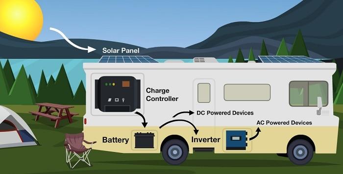 Solar Energy Components