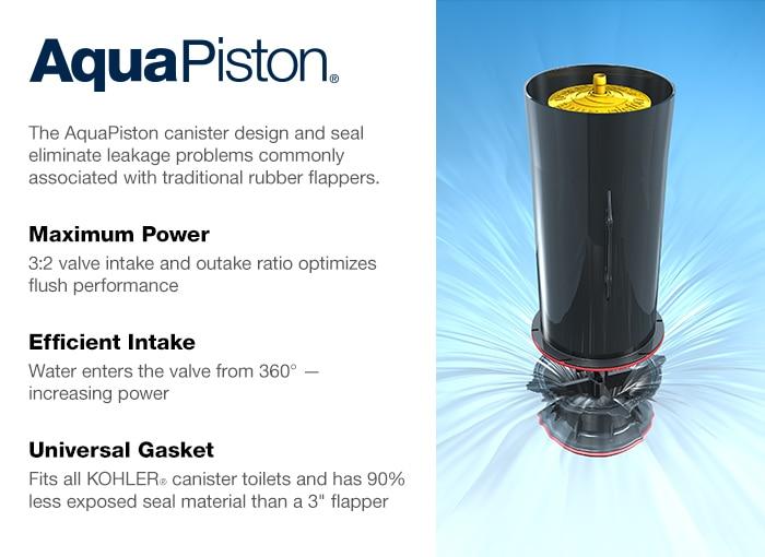 KOHLER AquaPiston Flushing Technology